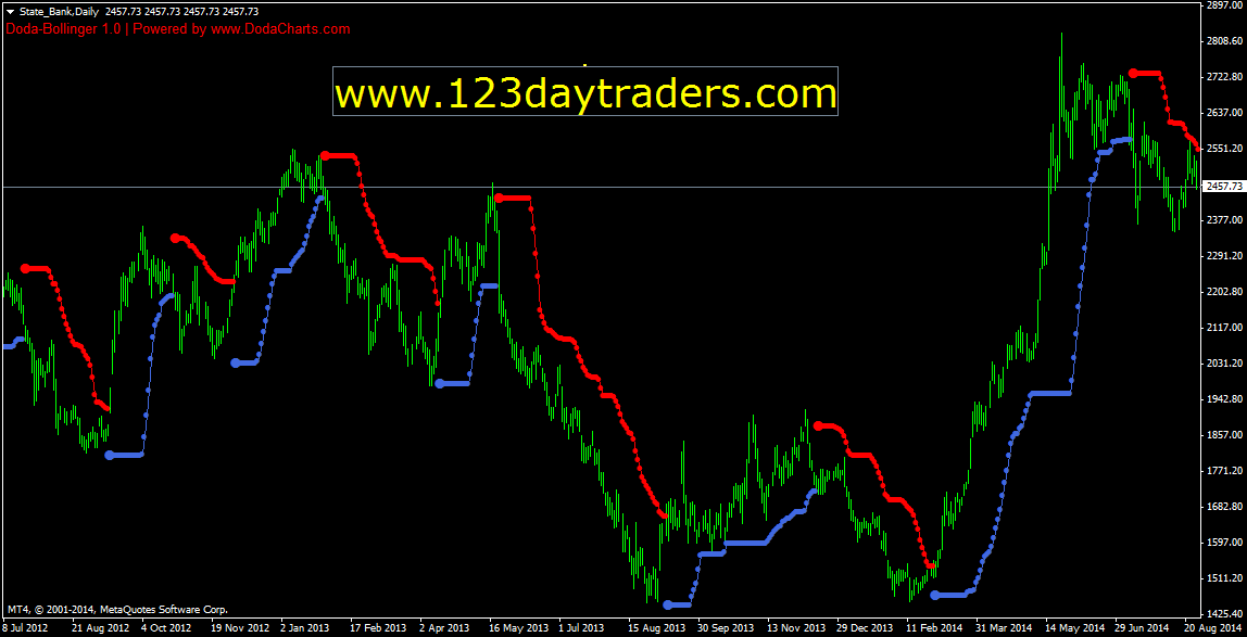 Custom bollinger bands mt4