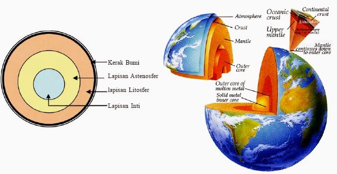 Hasil gambar untuk komposisi bumi