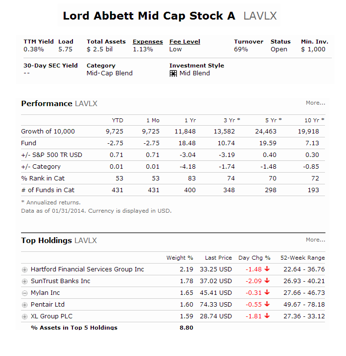 Lord Abbett Mid-Cap Value A (LAVLX)
