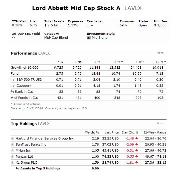 Lord Abbett Mid-Cap Value A (LAVLX)