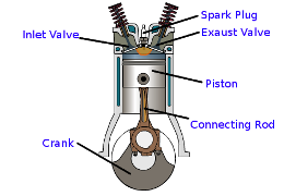 thesis on ic engine piston I recently had an idea about the design of an internal combustion engine but if there was a spike on the piston: ic engine where the piston is the spark plug.