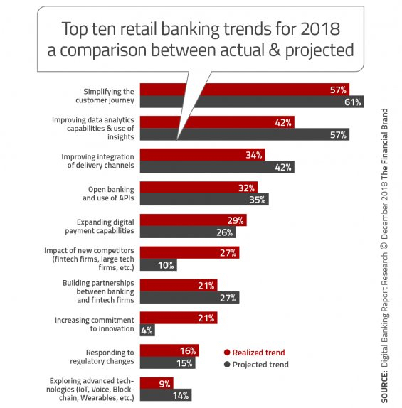 Top ten retail #banking trends for 2018 and it's actual trends