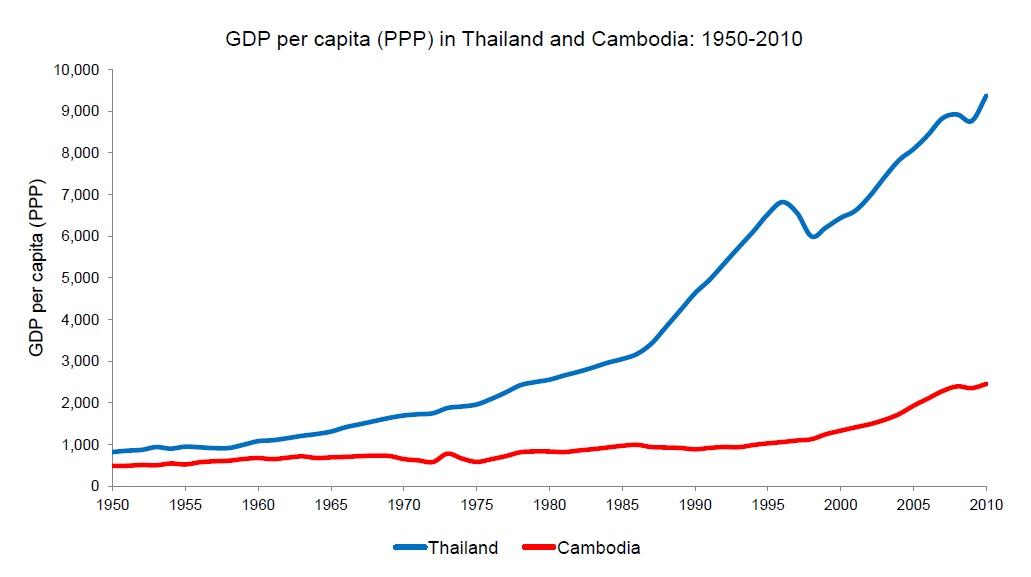Positive Net Result: Economic production under communism