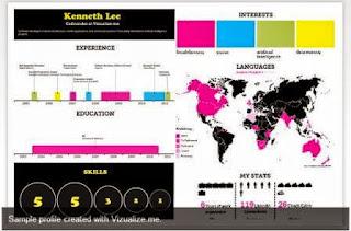 nuevos formatos de CV gráficos