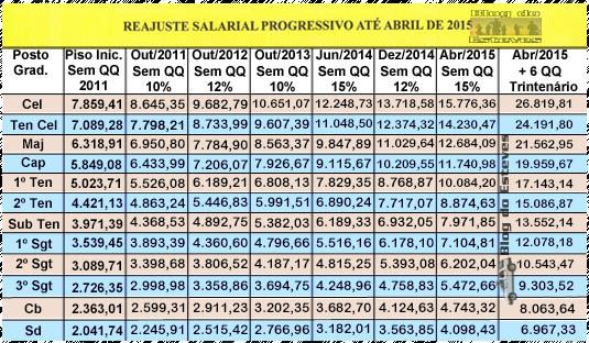 TABELA DE COMO FICARA O SALÁRIO DA PMMG DIVULGADA NA INTRANNET