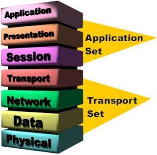 OSI nedir, OSI katmanları nelerdir, OSI nasıl çalışır?