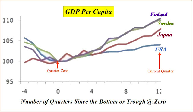 an analysis of gdp per capita Latest gdp per capita data and news expert forecasts on gdp per head,  including charts and income forecasts.