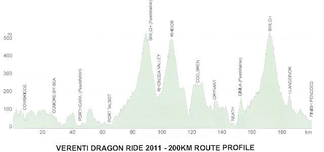 The 200km Route Profile