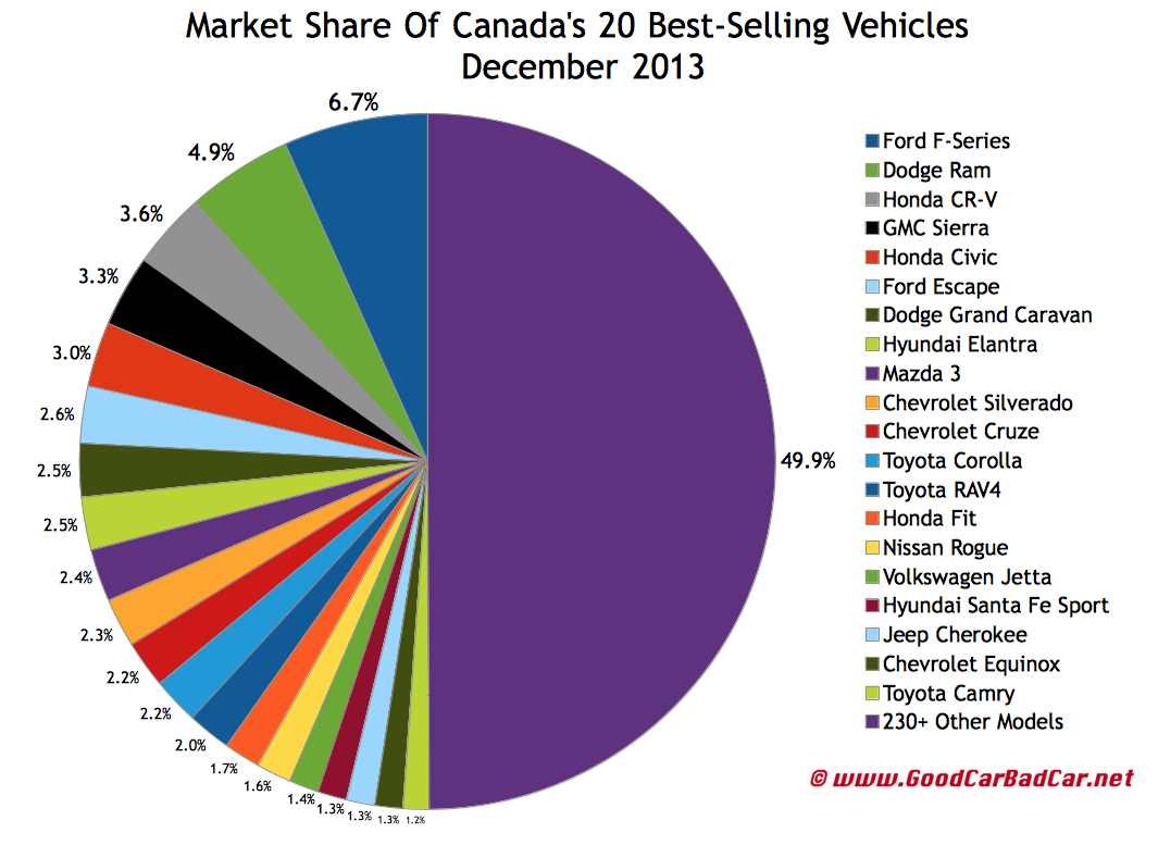 Canada best selling autos market share chart December 2013