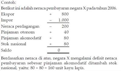 Defisit dan Surplus Neraca Pembayaran