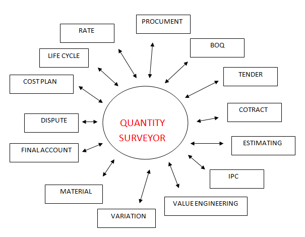 the role of quantity surveyor construction essay Members of the design team:  the client  the architect  the structural  engineer  the quantity surveyor  the building services engineer  the building .