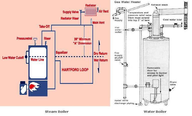 Heating systems types electrical knowhow for What is the best type of heating system for homes