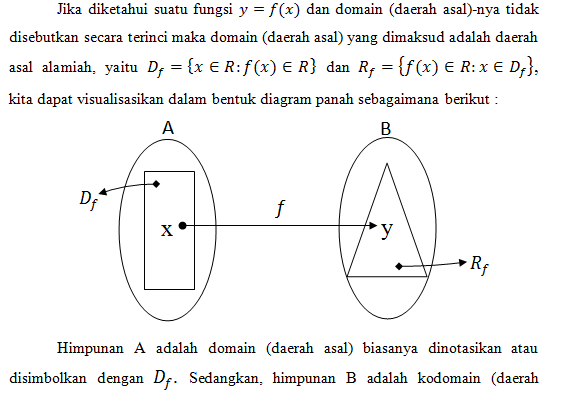 Pengertian fungsi trigonometri gema private solution domain daerah asal yaitu daerah yang memuat semua x 2 kodomain daerah kawan yaitu daerah yang memuat semua range atau y 3 tepat satu ccuart Choice Image