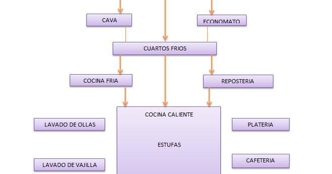 Gastronomia y sabor areas de la cocina for Como hacer un cuadro de areas arquitectura