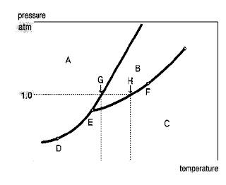 Thermodynamic diagram fasa cair uap sistem dua komponen diagram fasa suatu senyawa ccuart Image collections