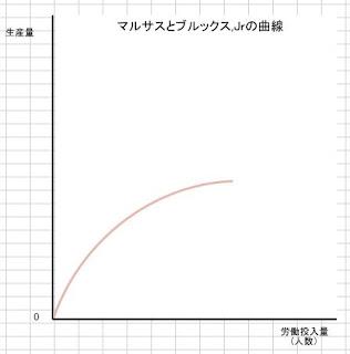 マルサスとブルックスJrの曲線