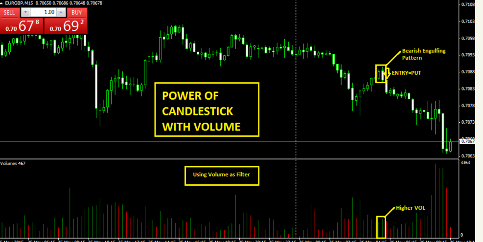 Trading binary options using candlesticks