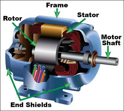 Why rotor core loss is negligible for induction motor for Electric motor parts near me