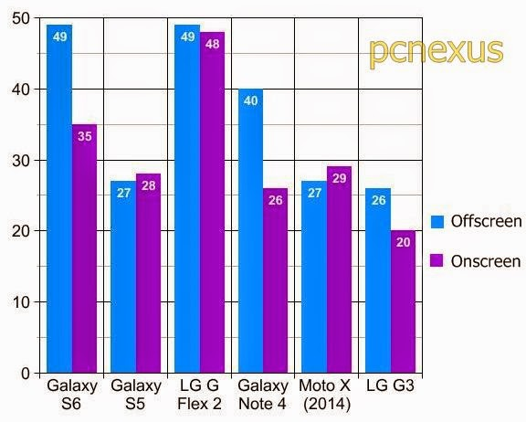 galaxy s6 edge benchmarks