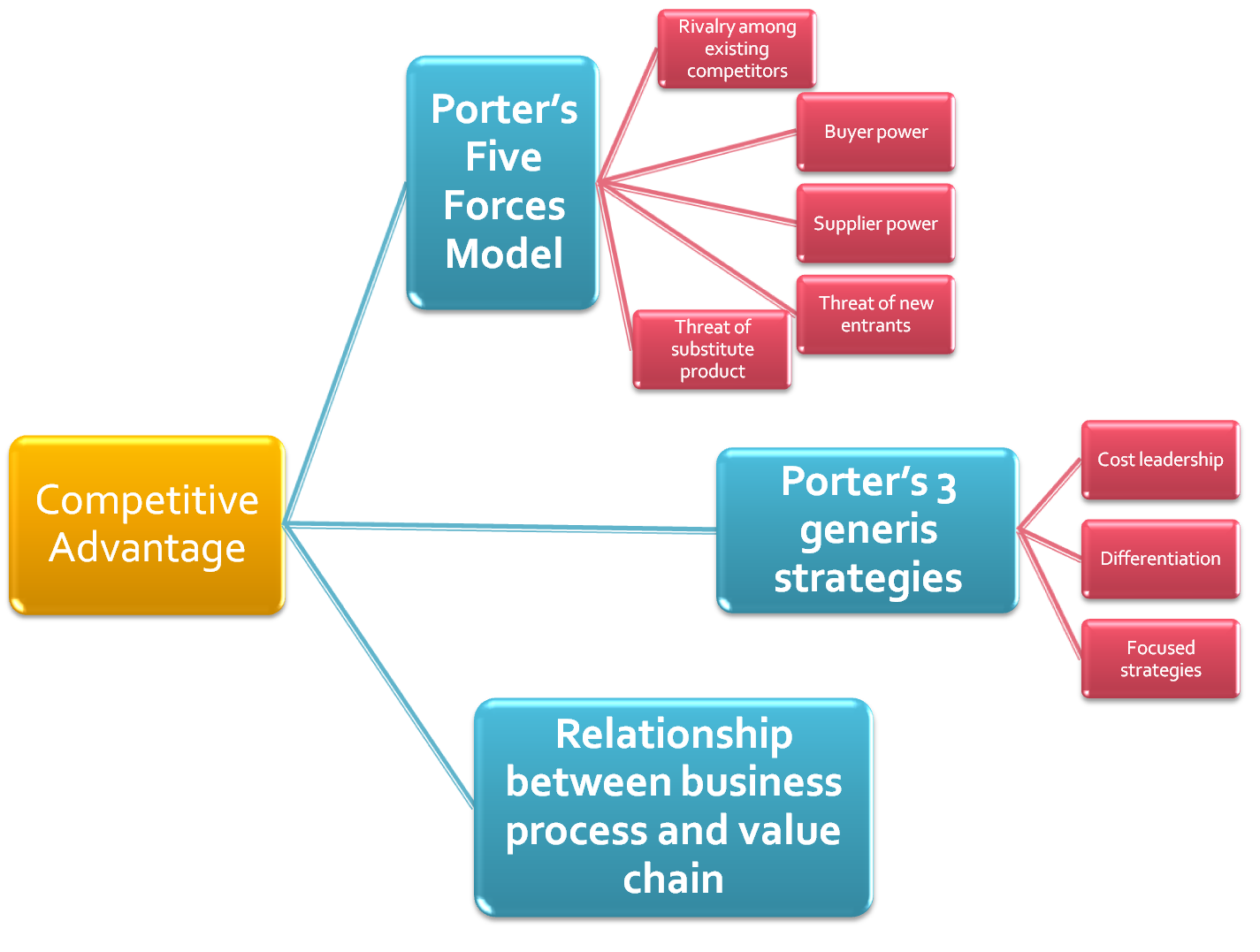 competitive advantages of competitors The value chain from competitive advantage low cost compared to competitors and sales are a key to competitive advantage through the effectiveness of the calling officers and the way in which loans are packaged and priced.