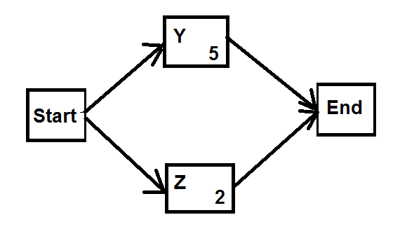 Pmpcapm activity network diagram pmpcapmpmi acpcertification a sample network diagram ccuart Image collections