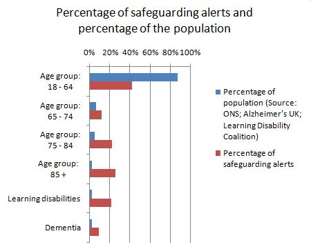 forms form safeguarding adults alerting