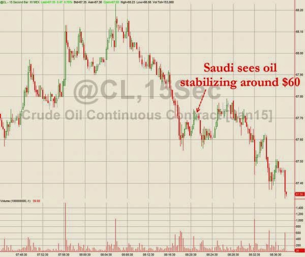 Crude Slides After Saudis Suggest Oil Stabilizes Around $60