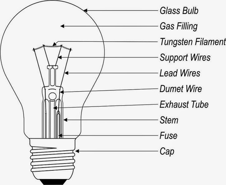Science Online Uses Of Light Bulbs And Their Structure