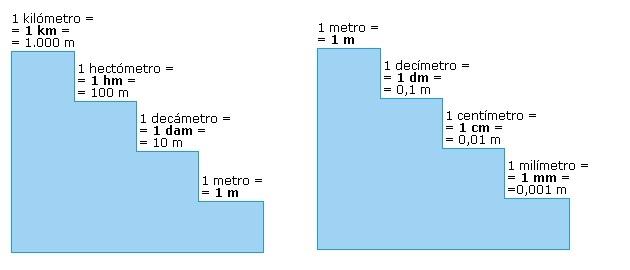 El blog de quinto curso unidades de medidas for Escalera de 7 metros