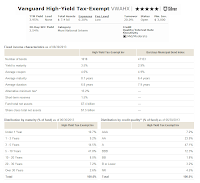 Vanguard High-Yield Tax-Exempt Fund