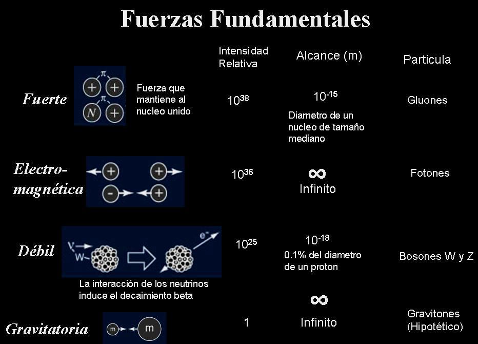 Resultado de imagen de Las cuatro fuerzas fundamentales del Universo