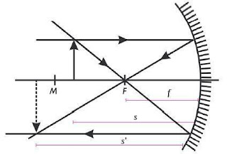 Bayangan benda yang diletakkan antara F dan M memiliki sifat nyata, terbalik, dan diperbesar.