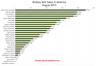 USA midsize SUV crossover sales chart August 2013