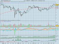 analisis tecnico-endesa-7 de junio de 2011