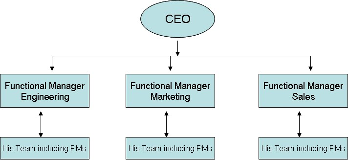 chapter 11 understanding the organizational structure