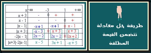طريقة حل معادلة تتضمن القيمة المطلقة