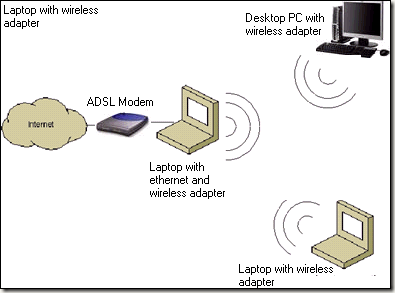 how to make your laptop a wifi hotspot windows xp