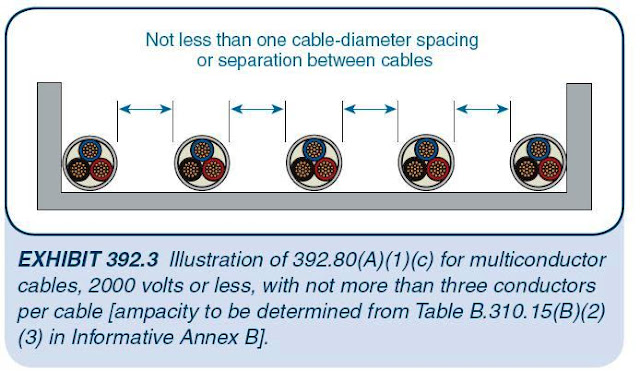 Conductor ampacity calculation part seven electrical knowhow ampacities of multiconductor cables with not more than 3 insulated conductors in free air in accordance with section 31015c and table keyboard keysfo Images