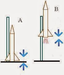 Physics problems SAP: Newton´s Laws of Motion
