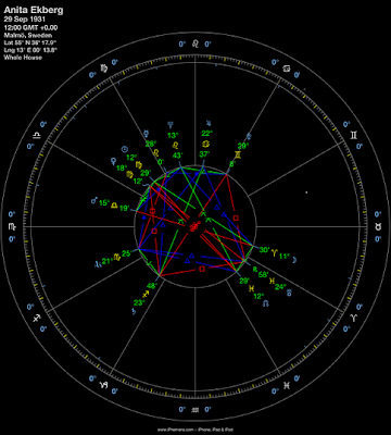 Leo Vedic Astrology 2014