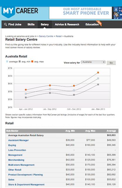Stipendio medio in Australia