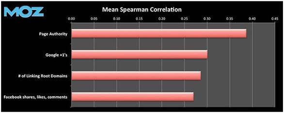 Google plus correlation with higher rankings