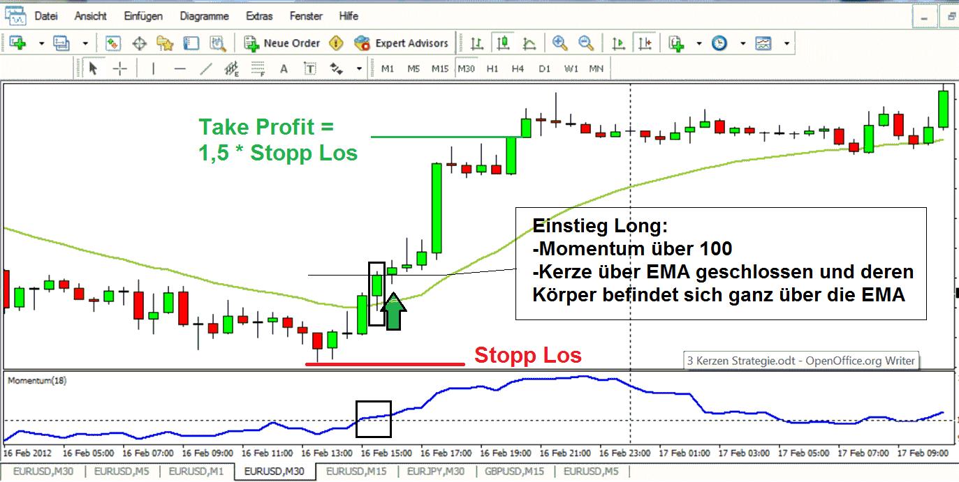 Trading Kerzen Erklaert Bester Online Broker Binaere Optionen ...