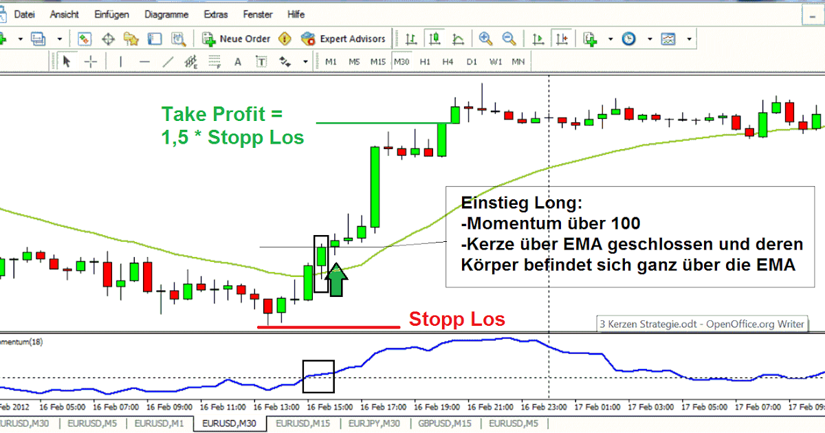 Forex indikatoren strategie risiko