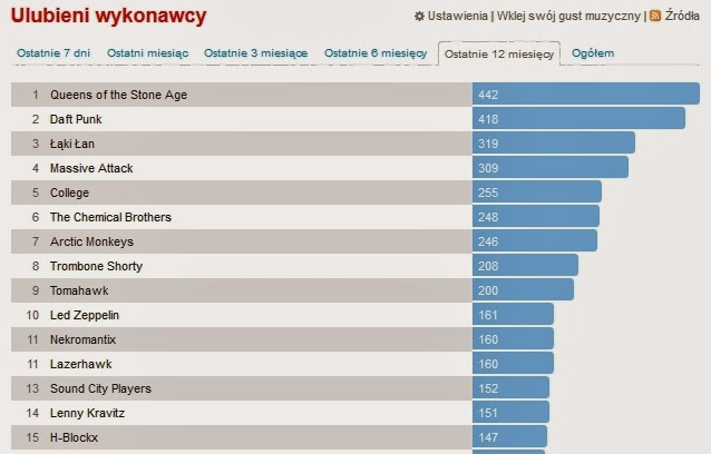 Ranking artystów 2013 (Last.Fm)