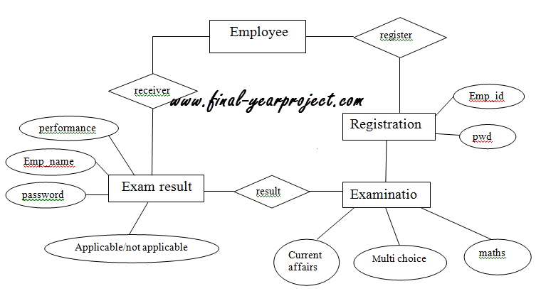 er diagrams for microfinance project Developing entity relationship diagrams (erds) why: entity relationship diagrams are a major data modelling tool and will help organize the data in your project into entities and define the relationships between the entities.