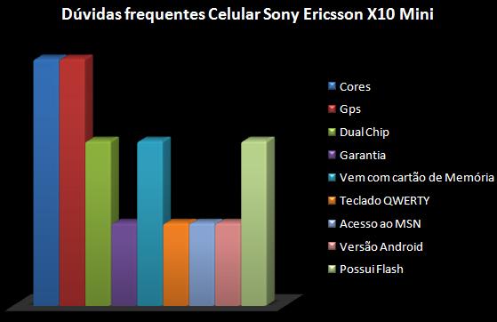 Celular Sony Ericsson X10 Mini dúvidas