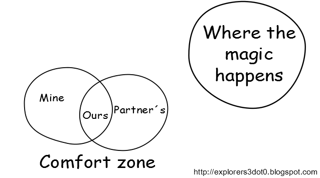 Our Comfort Zone and Where the Magic happens