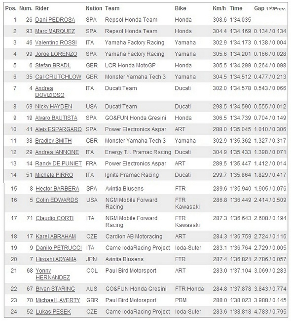 Hasil Free Practice 2 MotoGP Le Mans Prancis 2013