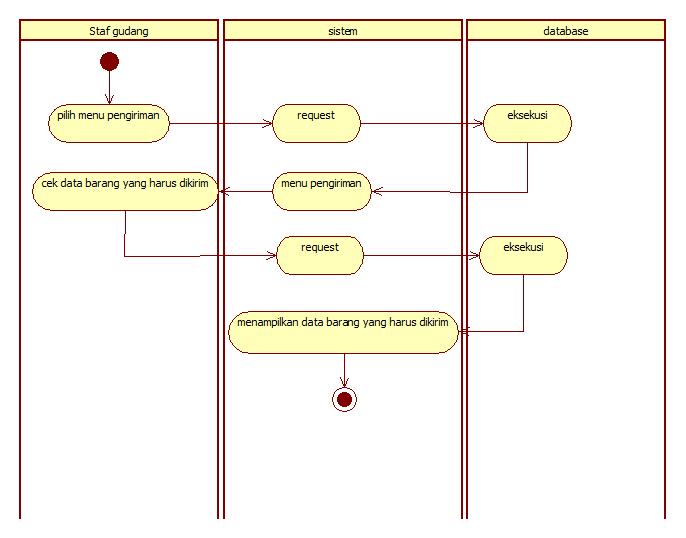 Tutorial kampus kumpulan tutorial activity diagram cek data yeng harus dikirim ccuart Images